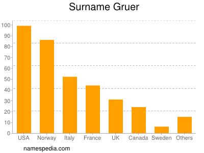 Surname Gruer