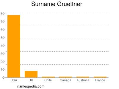 Surname Gruettner