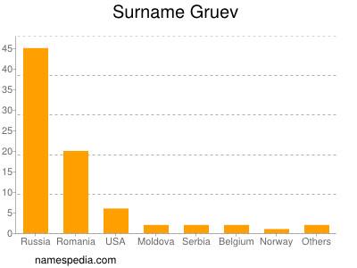 Surname Gruev