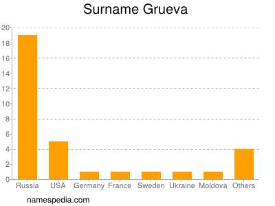 Surname Grueva