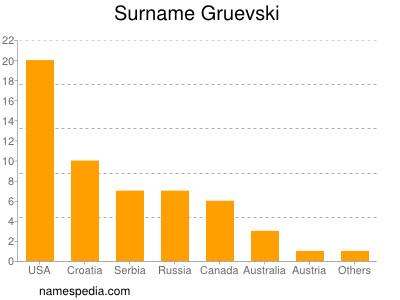 Surname Gruevski