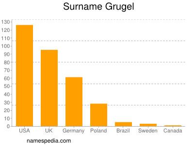 Surname Grugel