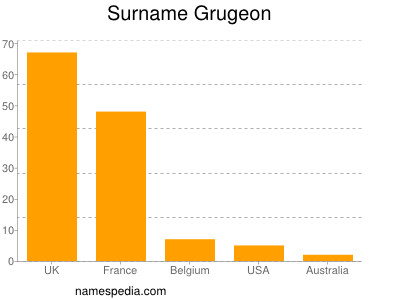 Surname Grugeon