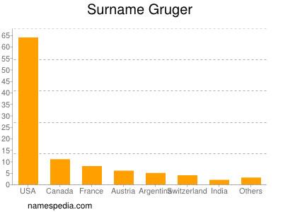 Surname Gruger