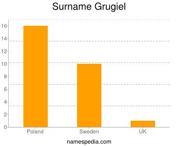 Surname Grugiel