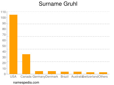 Surname Gruhl