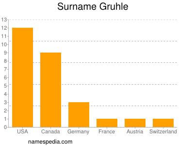 Surname Gruhle