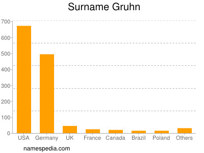 Surname Gruhn