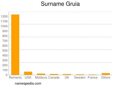 Surname Gruia