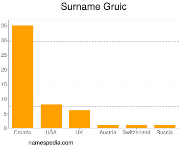 Surname Gruic