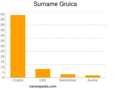 Surname Gruica