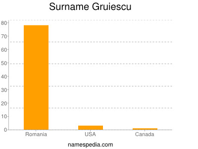 Surname Gruiescu