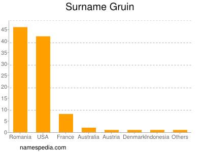 Surname Gruin