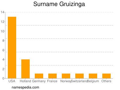 Surname Gruizinga