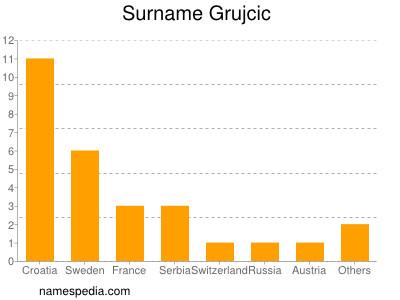 Surname Grujcic