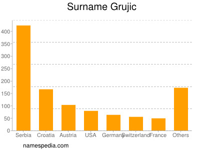 Surname Grujic