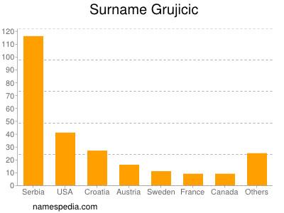 Surname Grujicic