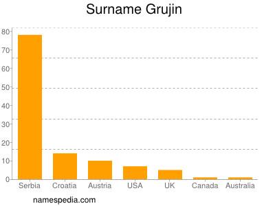 Surname Grujin