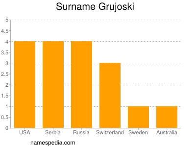 Surname Grujoski