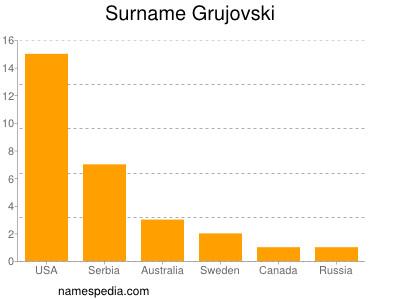 Surname Grujovski