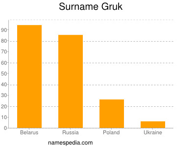 Surname Gruk