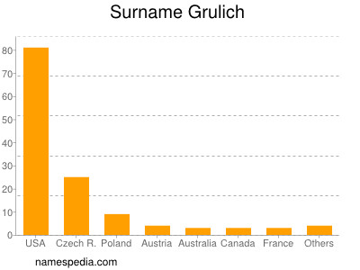 Surname Grulich