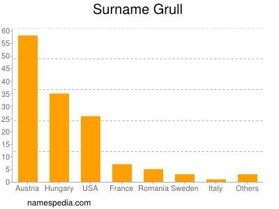Surname Grull