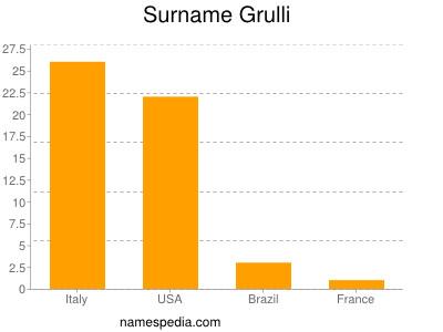 Surname Grulli