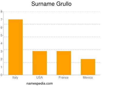 Surname Grullo
