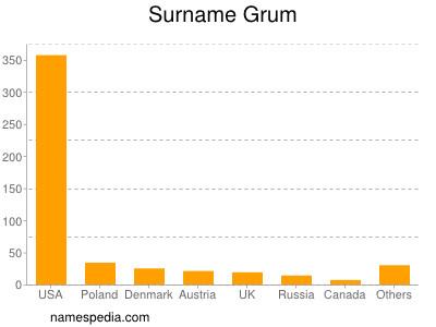 Surname Grum