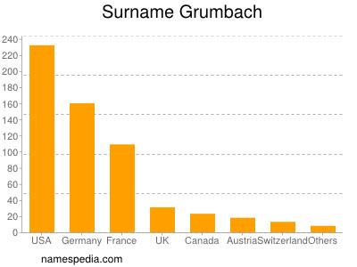 Surname Grumbach