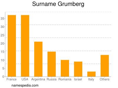 Surname Grumberg