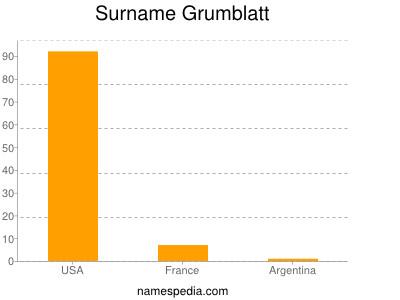 Surname Grumblatt