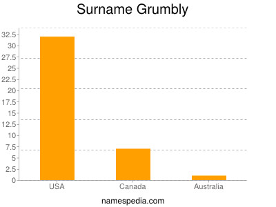 Surname Grumbly