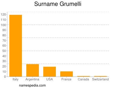 Surname Grumelli