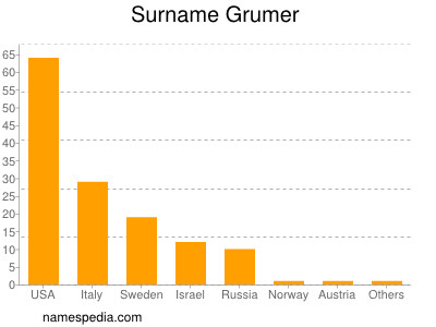 Surname Grumer