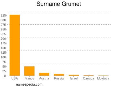 Surname Grumet