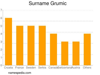 Surname Grumic