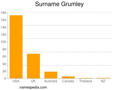 Surname Grumley
