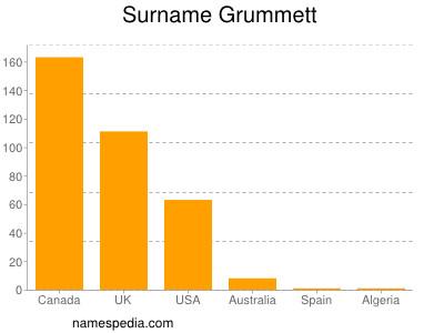 Surname Grummett