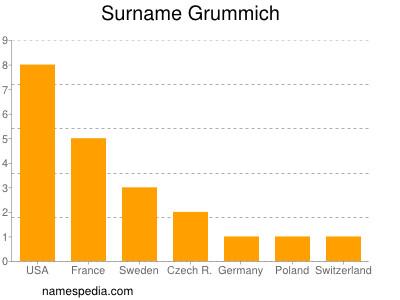Surname Grummich