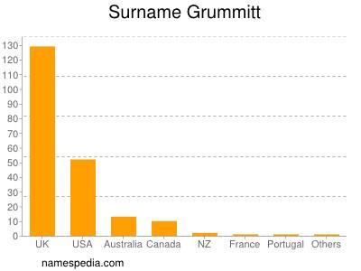 Surname Grummitt