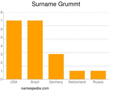 Surname Grummt