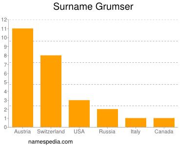 Surname Grumser