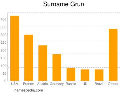 Surname Grun