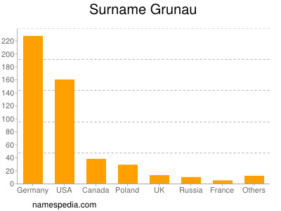 Surname Grunau