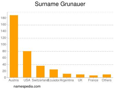 Surname Grunauer