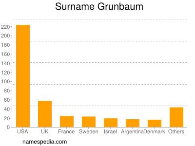 Surname Grunbaum
