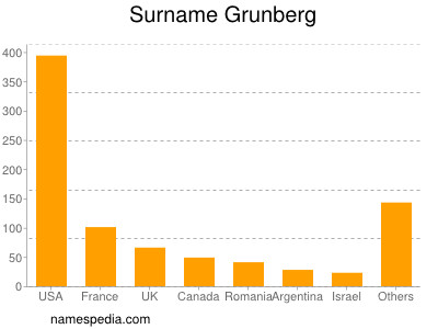 Surname Grunberg