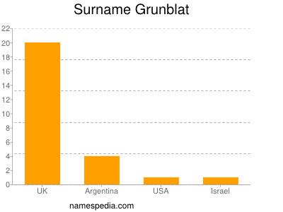 Surname Grunblat